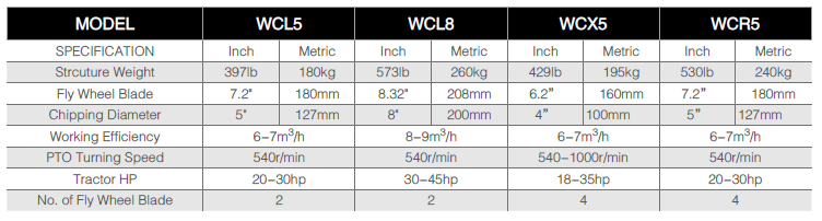 woodchipperspecifications